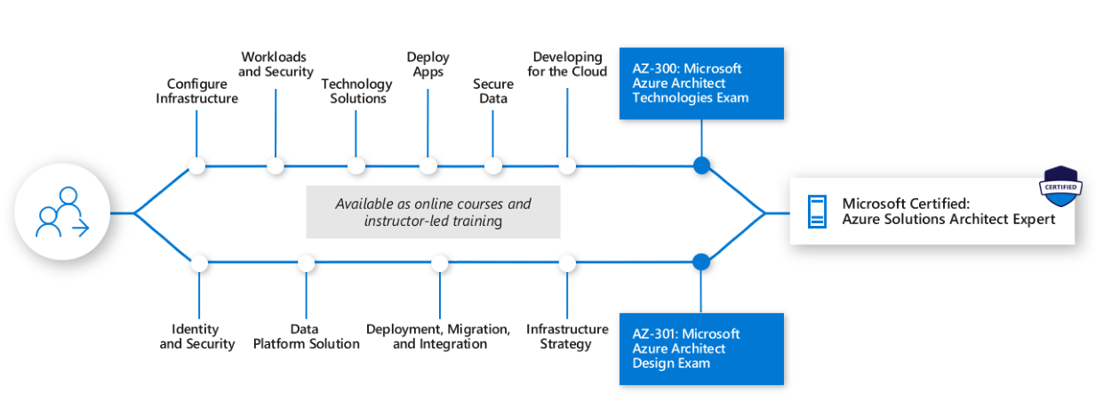Microsoft Azure Solutions Architect