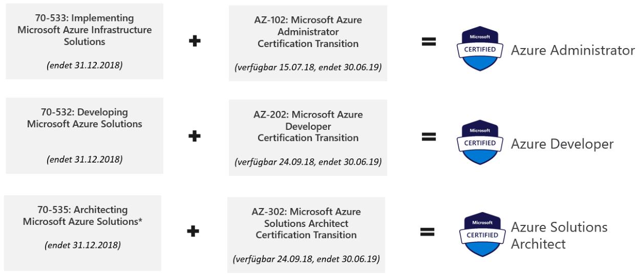 Neue Rollenbasierte Zertifizierungen Von Microsoft